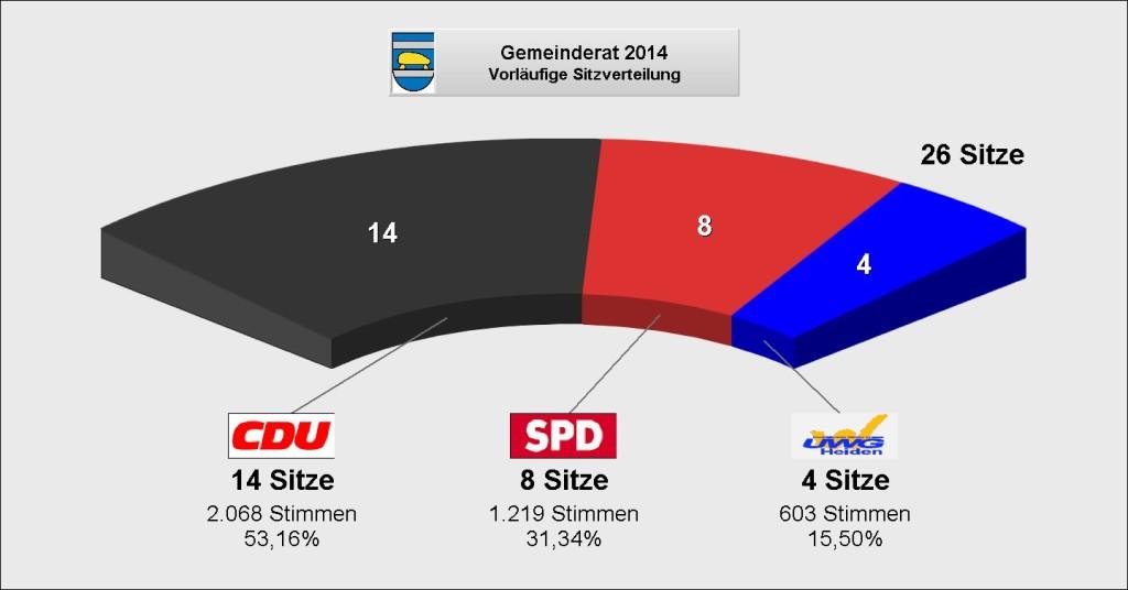 Wahlergebnis 2014 Kommunalwahl